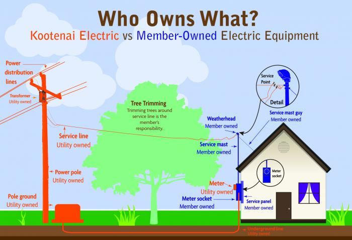 Frequently Asked Questions Kootenai Electric Cooperativerhkec: Katolight Kec Wiring Diagram At Gmaili.net