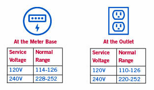 service voltage graphic